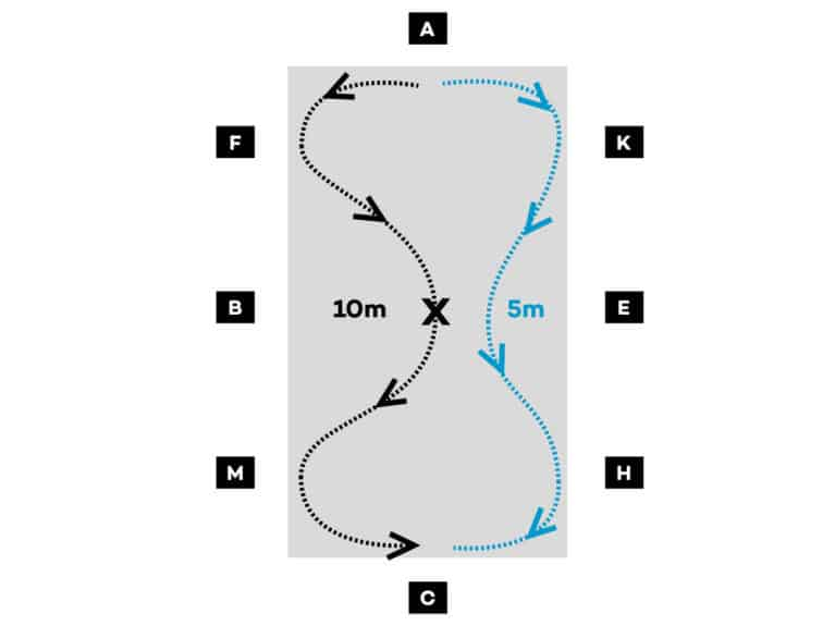 Diagram for riding a loop in from the track